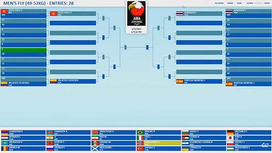 Imagem do post Boxe Juvenil do Brasil conhece seus adversários no Mundial da Polônia